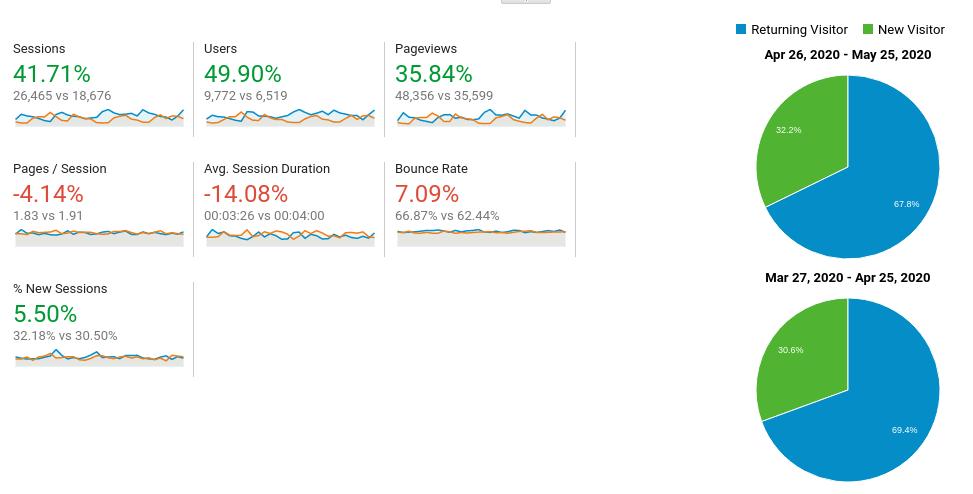 paginas por sesion, Usuarios, sesiones y otras métricas en Google Analytics