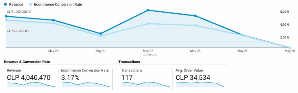 metricas de transacciones, valor de compra promedio y conversiones en ecommerce